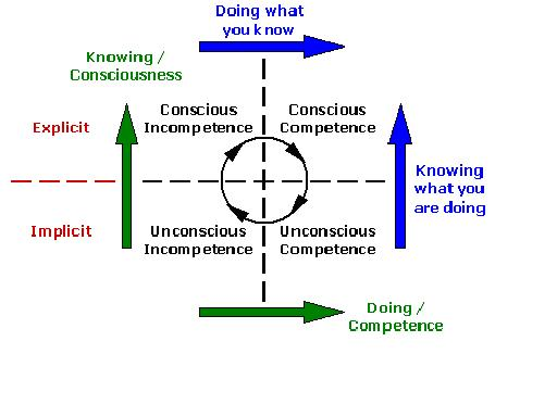 conscious-competence