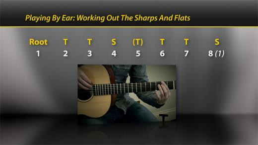 Learn to play by ear