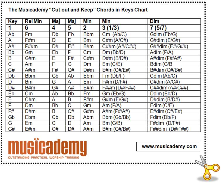 Gospel music guitar chords