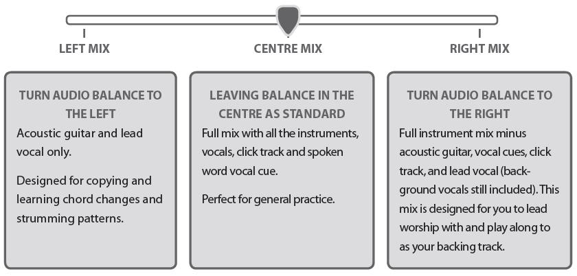 Guitar Training Tracks Volume 2 - Training Tracks - Guitar Downloads ...