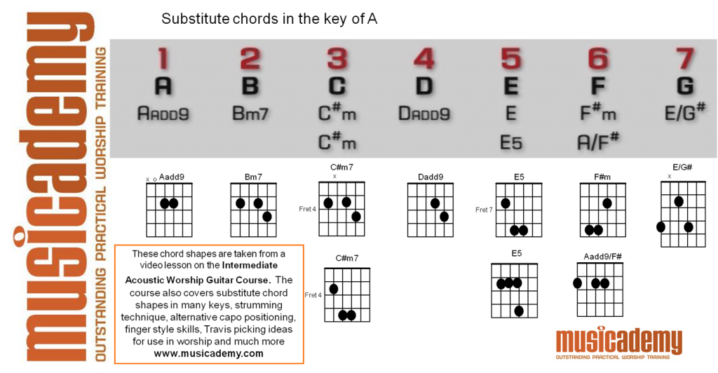 Substitute chords in A