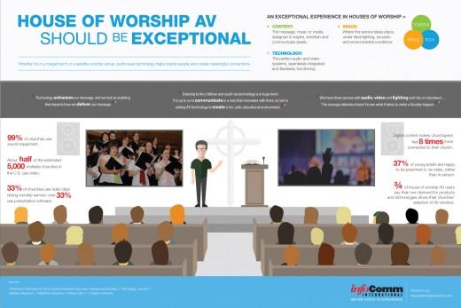 Exceptional AV in church