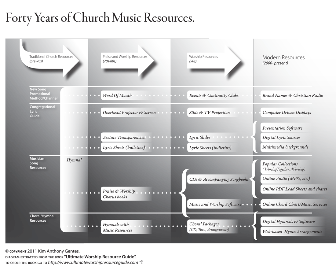 40 years of church music resources – great infographic and FREE book download