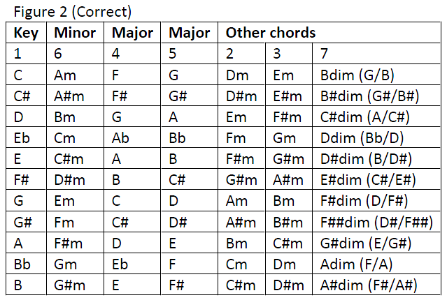 chords in a key diagram