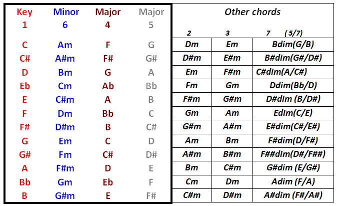 The Musicademy Cut Out and Keep Guide to Chords in a Key