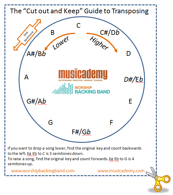 "The Musician's ""Cut Out & Keep"" Guide to Transposing"