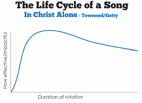 The lifecycle of a worship song  (and why it matters for your church)