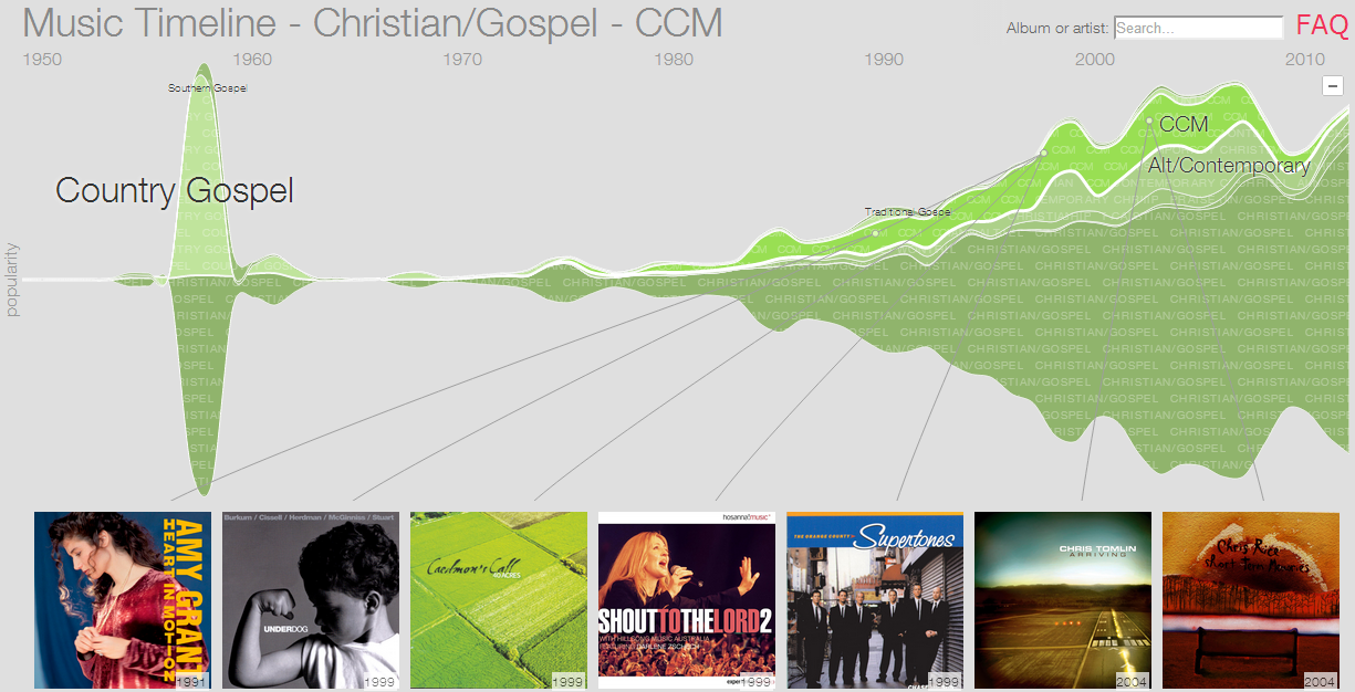 Christian and Gospel music: a timeline