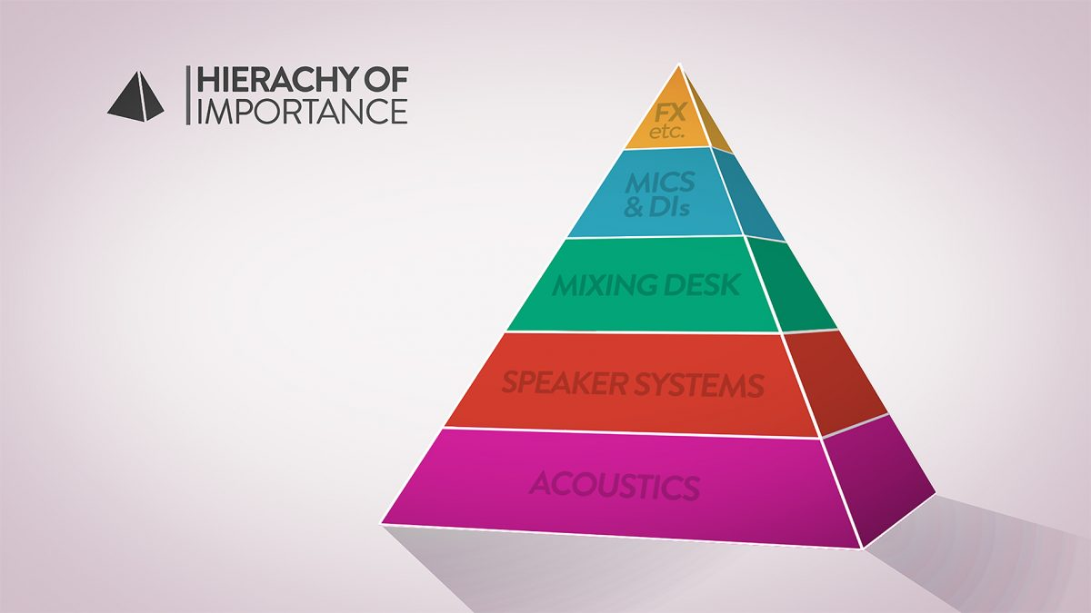 Church sound: The hierarchy of importance