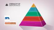 Hierarchy of Sound
