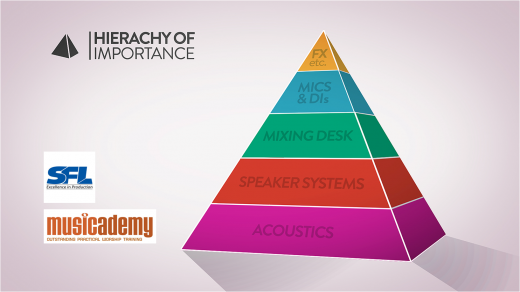 Sound Hierarchy of Importance