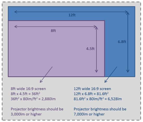 projector brightness and recommended screen size