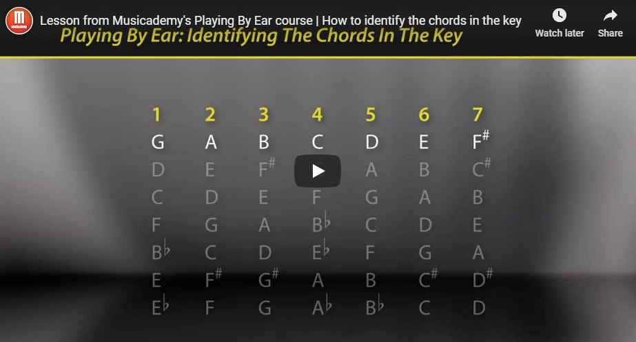 Free lesson from our Playing By Ear DVD – How to identify the chords in the key