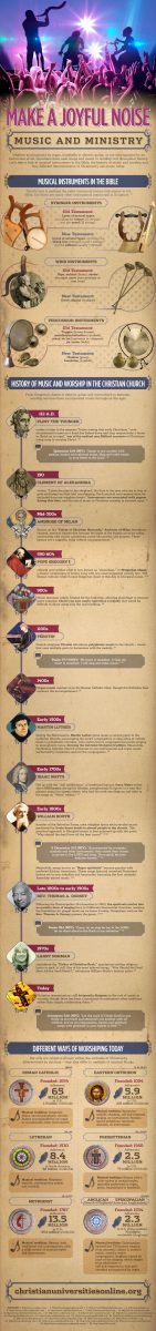 infographic-history-worship-music