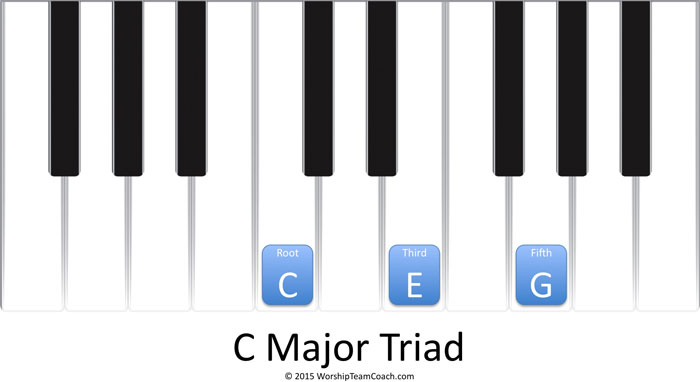c-triad-keyboard