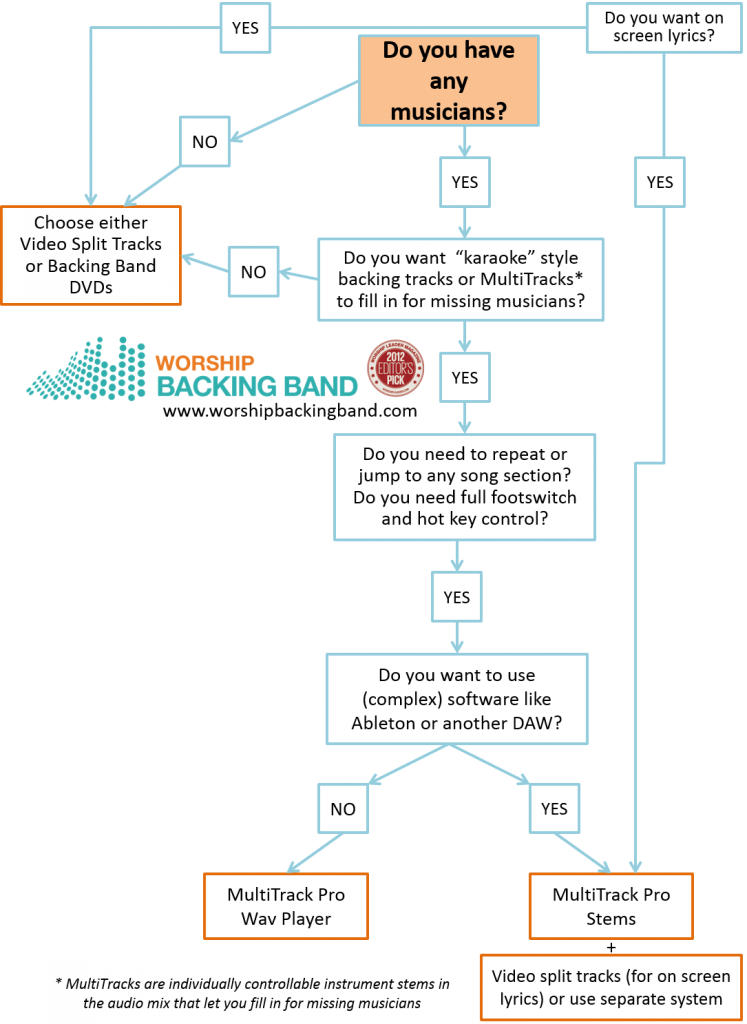 Flow Chart MultiTracks