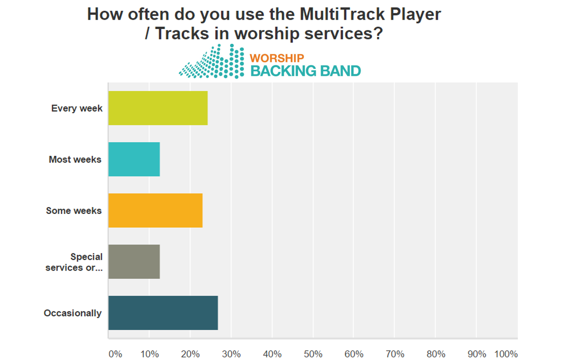 Worship Backing Band survey results